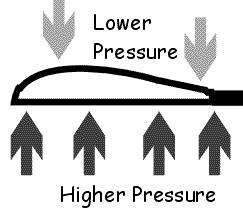image showing how air pressure differs above and below an airplane's wing