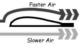 diagram showing the speed of air flowing over top an airplane wing and underneath