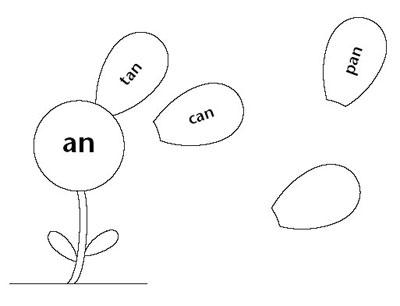 flower chart for learning about word families